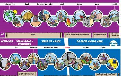 Bijbeltijdlijnpakket